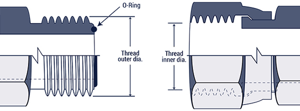 Flat Face O-Ring Seal Thread Chart