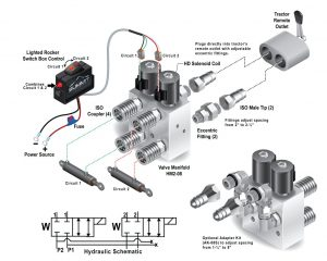 Hydraulic Multiplier Kit, SCV Splitter/Diverter Valve Including Couplers and Switch Box Control