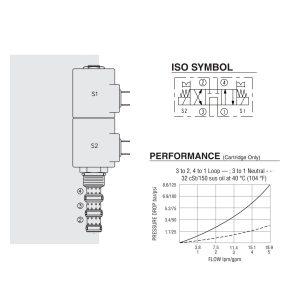 Hydraforce SV10-47A diagram