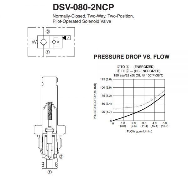 Deltrol DSV-080-2NCP-N Solenoid Cartridge Valve, SPX Stone/Fenner VF-4009