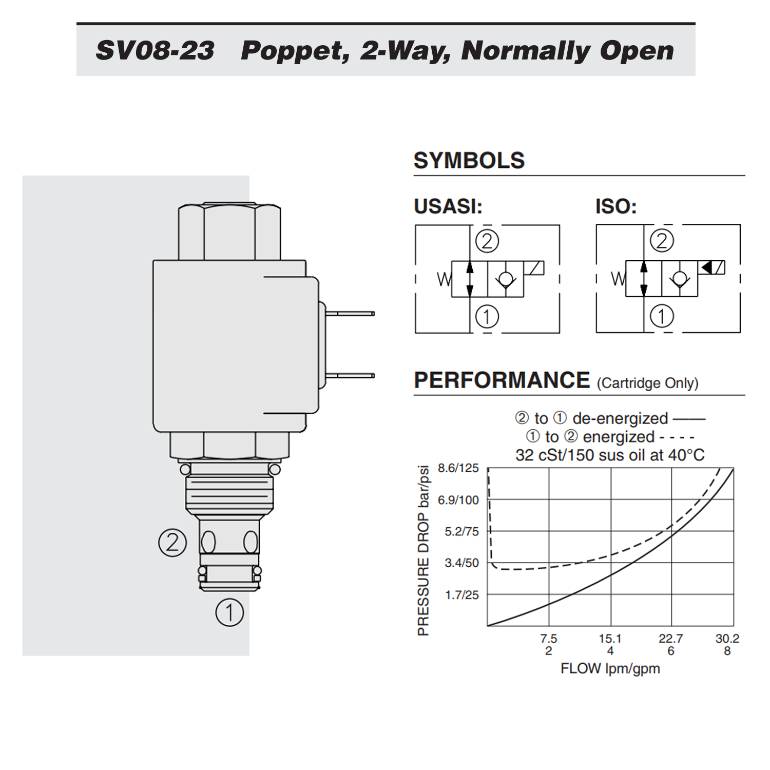 Flow Forces On Poppet Valves: Hydraforce SV08-23-0-N-00 Solenoid Poppet Cartridge Valve