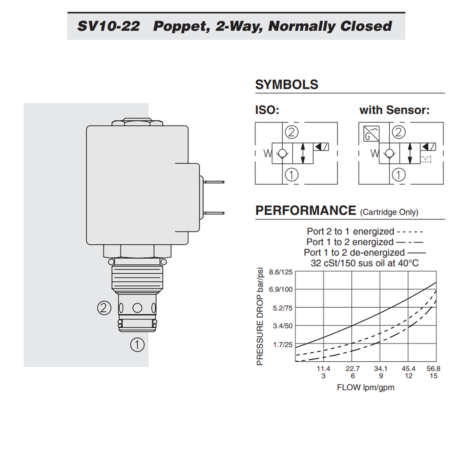 Flow Forces On Poppet Valves: Hydraforce SV10-22-0-N-00 Solenoid Poppet Cartridge Valve