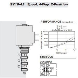 Hydraforce SV10-42-0-N-00 Solenoid Operated Cartridge Selector Valve