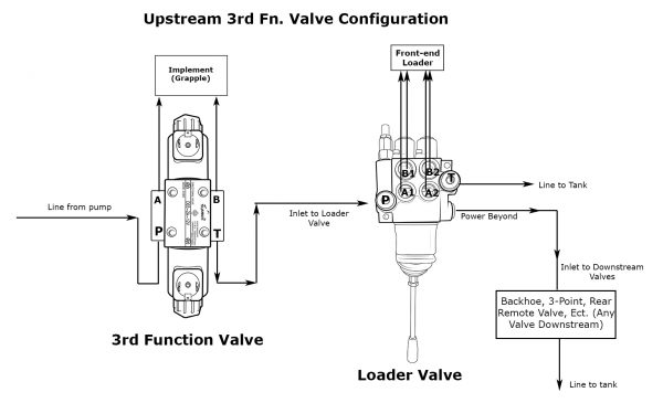 D03 3rd Function Valve