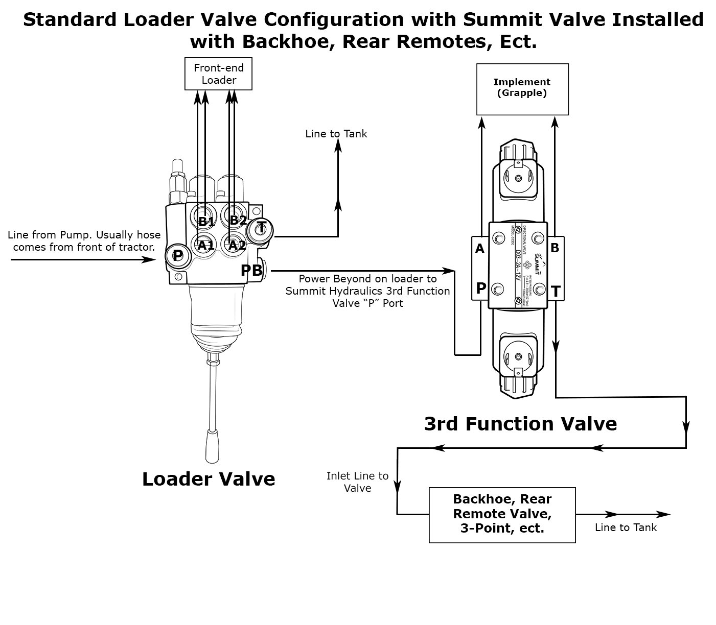 Electric Hydraulic Double Acting Directional Control Valve, 1 Spool, 25 | Hyd 12v Single Coil Wiring Diagram |  | Summit Hydraulics