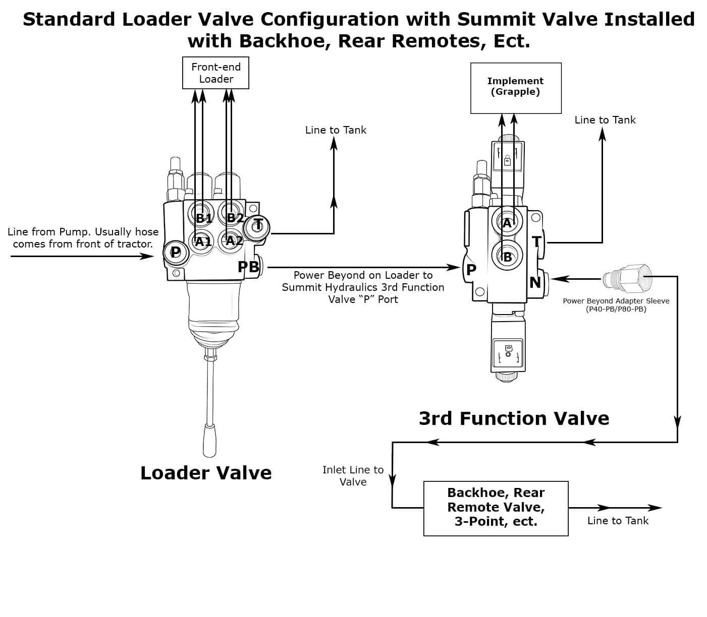 Hydraulic Monoblock Solenoid Control Valve, 1 Spool, 13 GPM, 12V DC | Hyd 12v Single Coil Wiring Diagram |  | Summit Hydraulics
