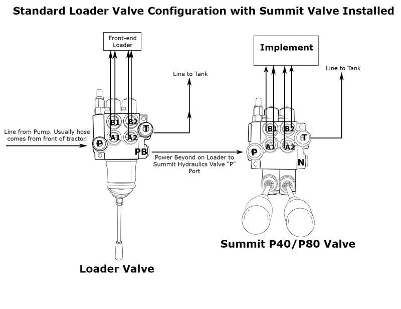 Monoblock Hydraulic Directional Control Valve, 1 Spool, 11 GPM