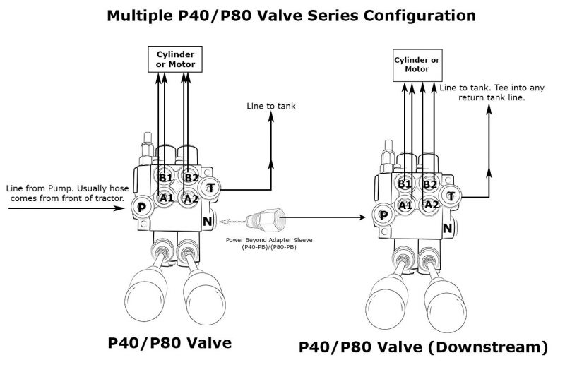 Monoblock Hydraulic Directional Control Valve