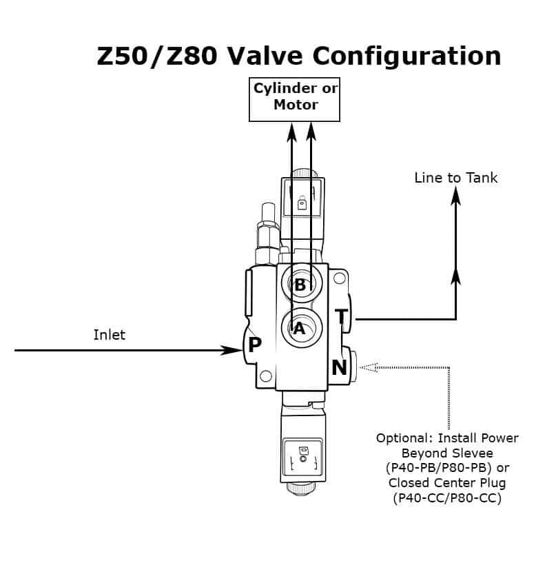 Hydraulic Monoblock Solenoid Control Valve, 1 Spool, 13 GPM, 12V DC | Hydraulic Wiring Diagram 12 Volts Dc Coils |  | Summit Hydraulics
